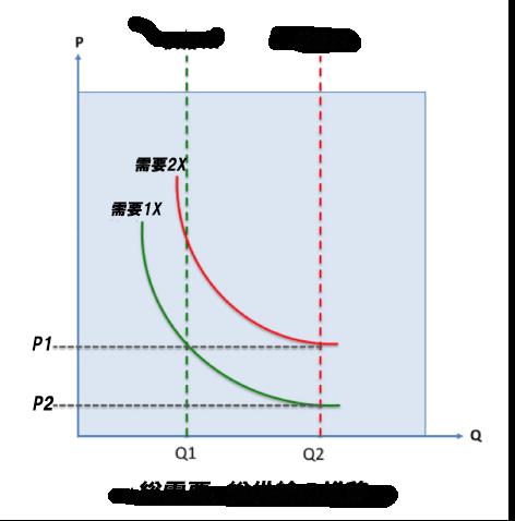 需要と供給のグラフ