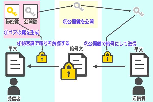 公開鍵暗号の画像