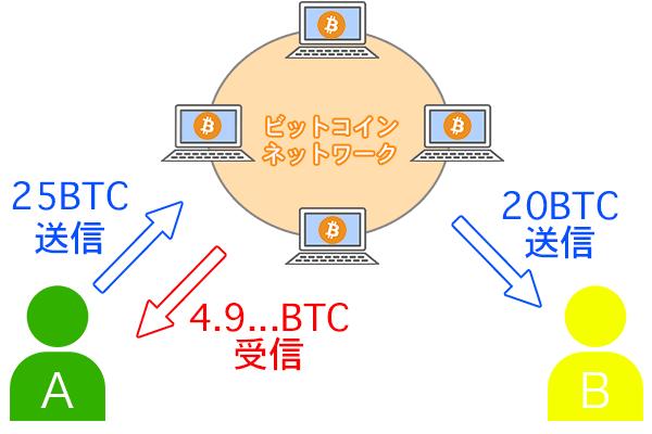 取引データの中身の画像