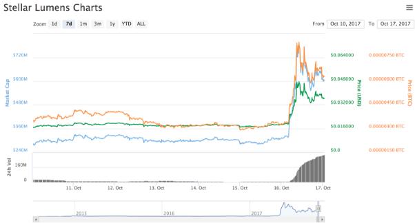 仮想通貨ステラのチャート