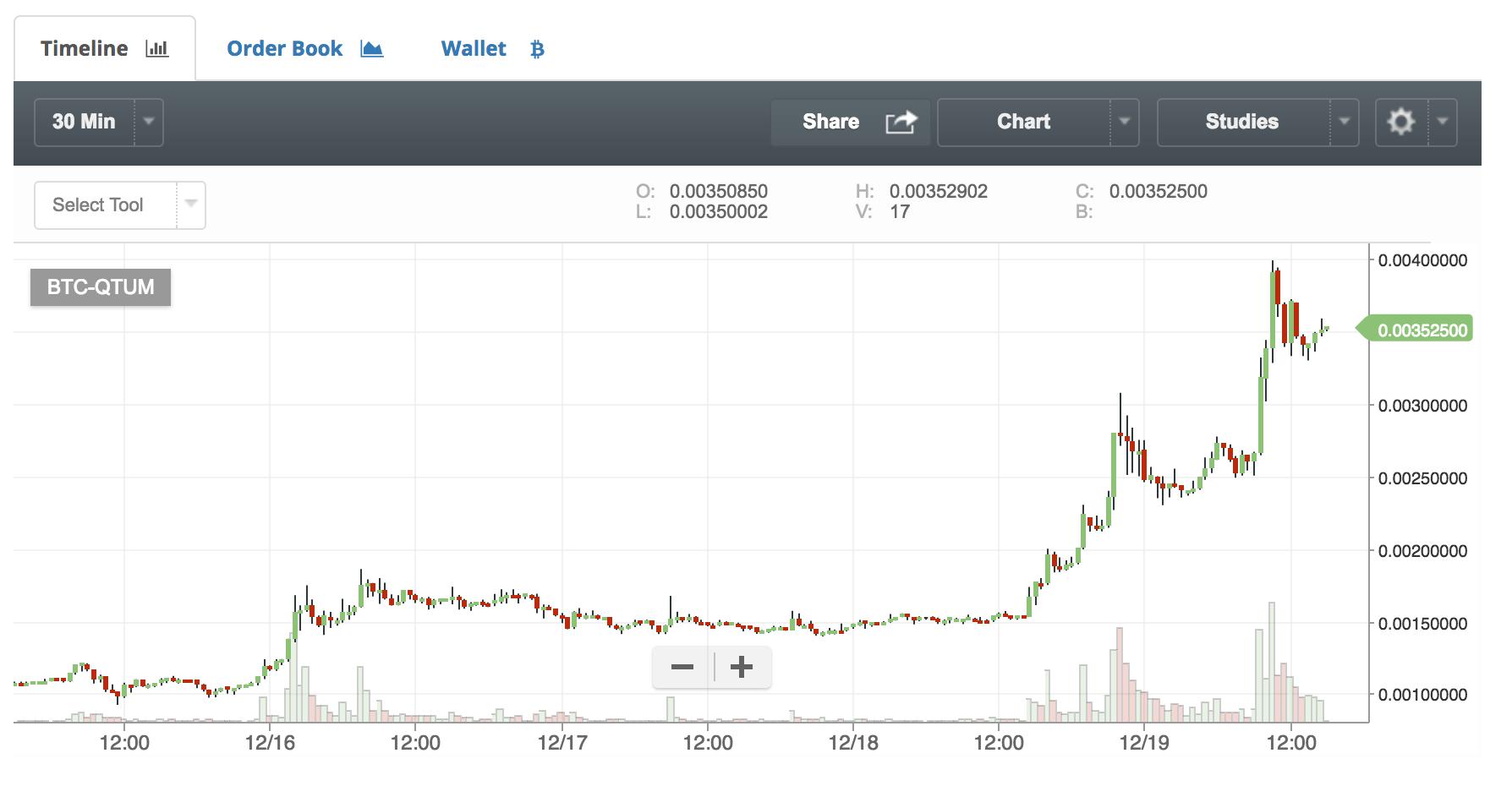 仮想通貨QTUMのチャート
