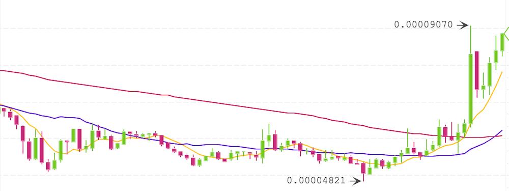 仮想通貨BCPTのチャート