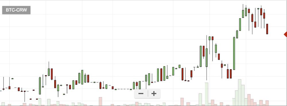 仮想通貨CRWのチャート