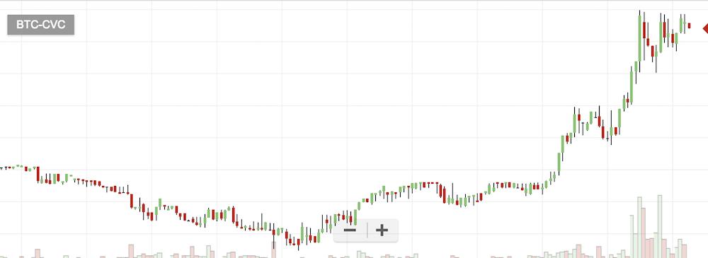 仮想通貨CVCのチャート