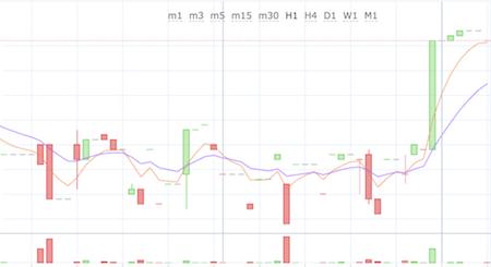 仮想通貨HGTのチャート
