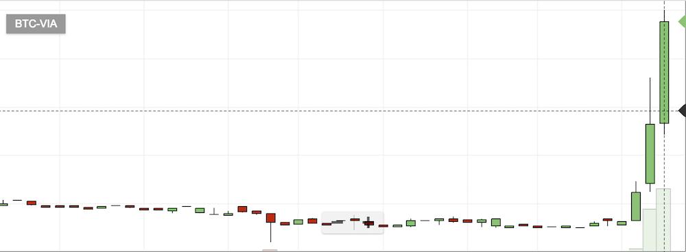 仮想通貨VIAのチャート