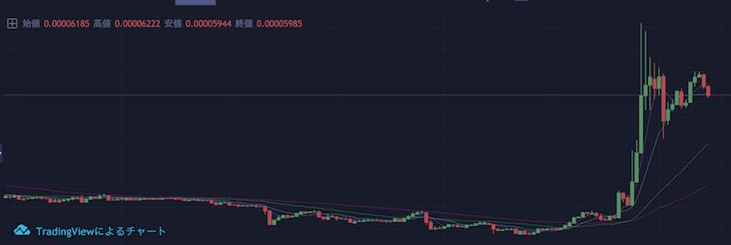 仮想通貨WAXのチャート