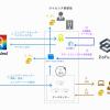 エッジデータセンター構築のためのパッケージ開発に関する基本合意書の締結について(株式会社Neukind)