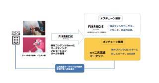 FiNANCiE上における「NFT(ノンファンジブルトークン)」をオンチェーンにも対応し、クリエイターにグローバルでのNFT流通からプロモーションまでワンストップで支援するサービスを提供開始