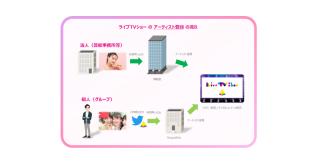 JCBI加入企業SingulaNetが博報堂と共同開発したライブ×NFT販売サービス「ライブ TVショー」の利用受付開始